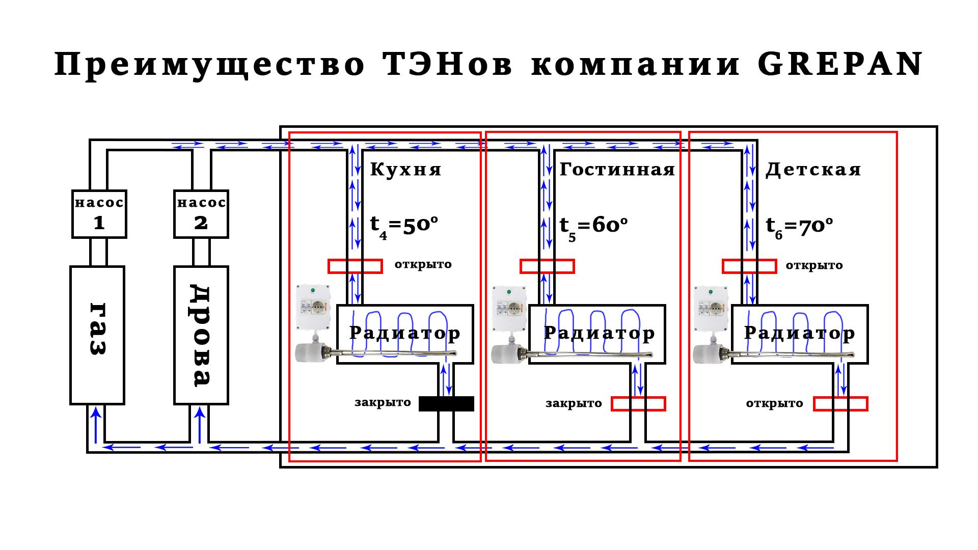 Монтаж и преимущество электрических ТЭНов перед газовым, электрическим и дровяным котлом